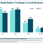 Reviews Role In Trusting A Business [CHART]