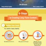 The Value Of Long-Form Content [INFOGRAPHIC]