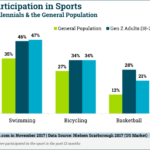 Young Americans' Participation In Athletics By Sport [CHART]