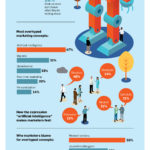 Marketers' Attitudes Toward AI [INFOGRAPHIC]