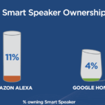 Smart Speaker Ownership [INFOGRAPHIC]