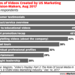 Types Of Videos Marketers Create [CHART]