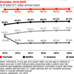 Users Of Streaming Video Services By Provider, 2015-2020 [CHART]