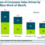 Word-Of-Mouth Drives Consumer Sales [CHART]