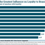 Emotions With The Greatest Correlation To Brand Loyalty [CHART]