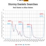 Stormy Daniels Searches Spike In The Wake Of News [CHART]