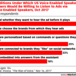 Consumer Openness To Smart Speaker Audio Ads [CHART]