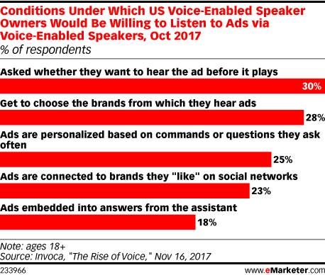 Chart: Consumer Openness To Smart Speaker Audio Ads