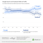 Google vs Facebook Referral Traffic, 2017 [CHART]