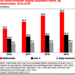 Voice Activated Digital Assistant Users By Generation [CHART]