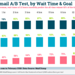 Email A/B Testing Accuracy By Goal [CHART]