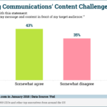 B2B Audience Targeting Challenges [CHART]