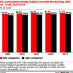 B2B Companies Using Content Marketing, 2015-2019 [CHART]