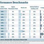 B2C Email Performance Benchmarks [CHART]
