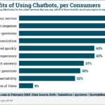 Consumer Benefits Of Chatbots [CHART]