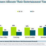 Entertainment Media Consumption By Channel [CHART]