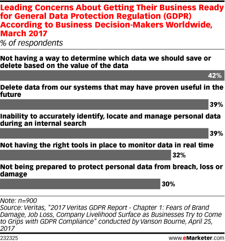 Chart: General Data Protection Regulation Concerns