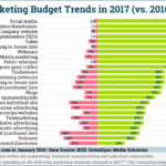 Marketing Budget Trends For Industrial Companies In 2017 [CHART]