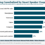 Media Consumption Displaced By Smart Speakers [CHART]