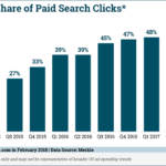 Paid Search Clicks From Smartphones, 2014-2017 [CHART]