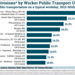 Top US Metro Areas By Public Transit Use [CHART]