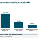 Video Game Console Ownership By Age [CHART]