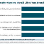 What Smart Speaker Owners Would Like From Brands [CHART]