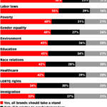 Consumer Expectations Over Brands Taking Political Stands By Issue [CHART]