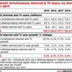 Multitainment Users By Device, 2015-2019 [TABLE]