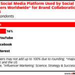 Preferred Platforms By Social Influencers [CHART]