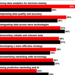 Priorities vs Challenges Of Marketing Data [CHART]