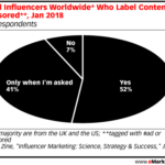 Sponsored Content Labeling By Social Influencers [CHART]