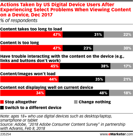 Chart: User Responses To Content Problems