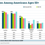 Device Adoption Among 50+ Americans [CHART]