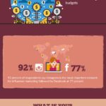Digital Marketing Industry, 2018 [INFOGRAPHIC]