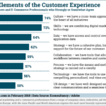 Marketers' Confidence In Customer Experience Elements [CHART]