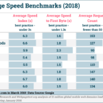 Mobile Page Speed Benchmarks By Industry [CHART]