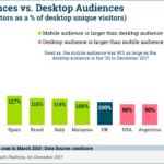 Mobile vs. Desktop Audiences [CHART]