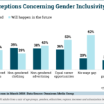 Perceptions Of Gender Inclusivity [CHART]