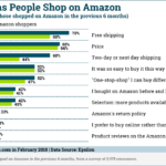 Why People Shop At Amazon [CHART]