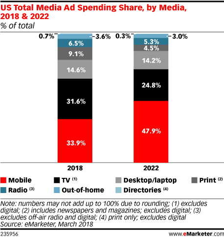 Chart: Ad Spending Share By Media