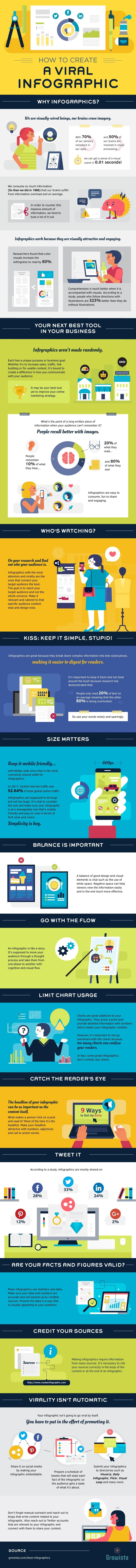Infographic: Creating Viral Infographics