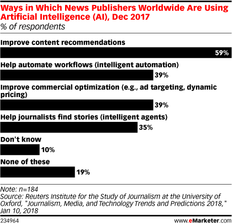 Chart: How News Publishers Use AI