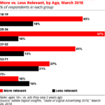 Perception Of Advertising Relevance By Age [CHART]