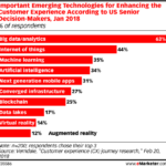 Top Technologies For Improving The Customer Experience [CHART]