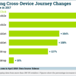 Cross-Device Shopping Journey Changes [CHART]