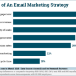Email Marketing Strategy Priorities [CHART]