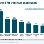 Chart: Purchase Inspiration By Channel
