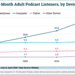 Recent Podcast Listeners By Device [CHART]