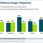 Social Media Use Frequency By Channel [CHART]